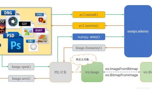 Python生态圈中图像格式的互相转换